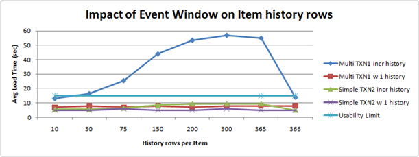 windows load time vs rows returned dataset