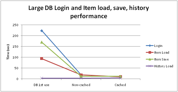 db lifecycle performance